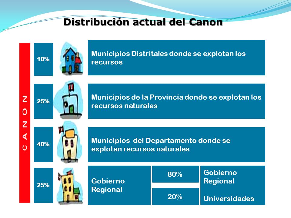 Distribución actual del Canon