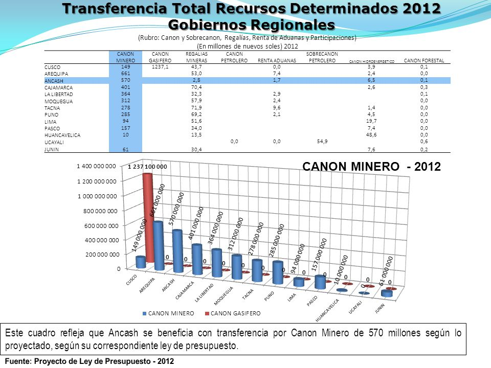 Transferencia Total Recursos Determinados 2012 Gobiernos Regionales