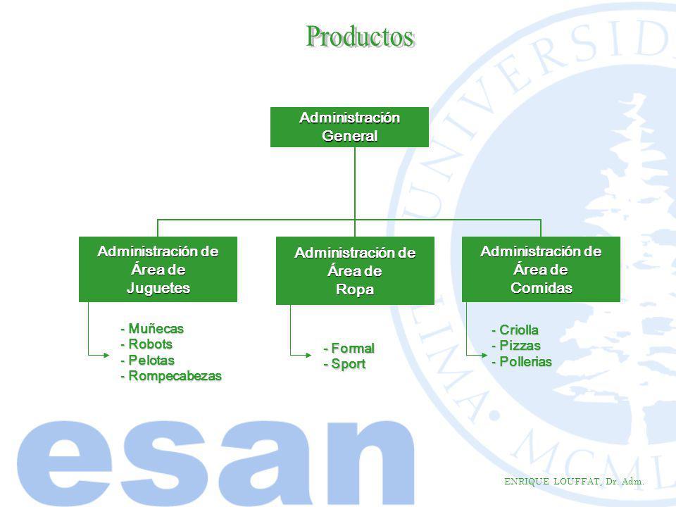Productos Administración General Administración de Área de Juguetes