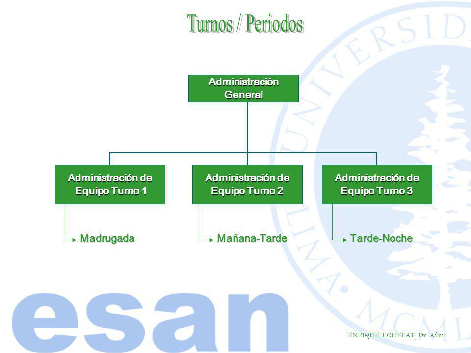 Turnos / Periodos Administración General Administración de