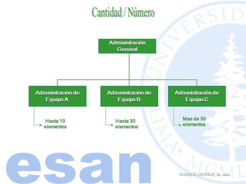 Cantidad / Número Administración General Administración de Equipo A