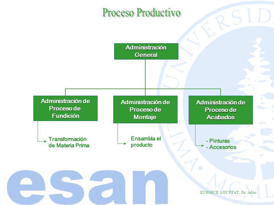 Proceso Productivo Administración General Administración de