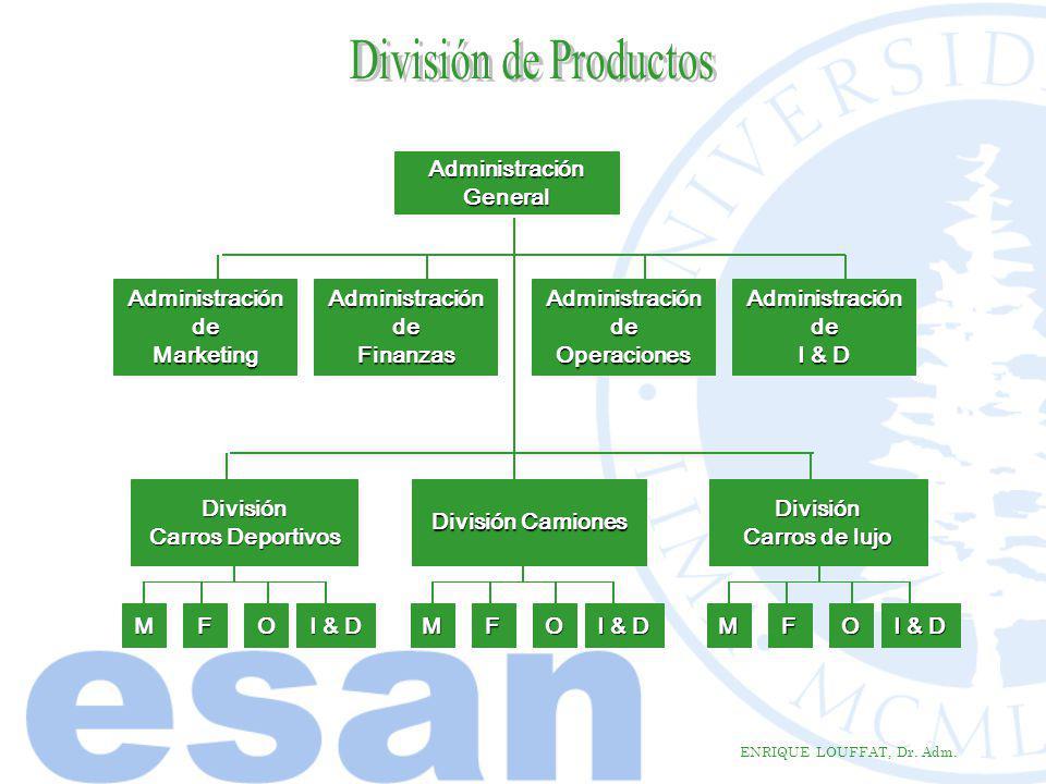 División de Productos Administración General Administración de