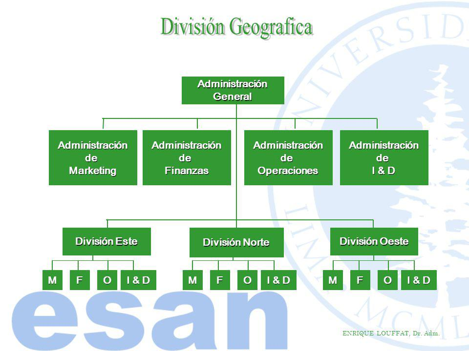 División Geografica Administración General Administración de Marketing