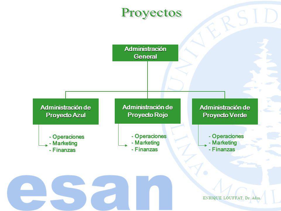Proyectos Administración General Administración de Proyecto Azul