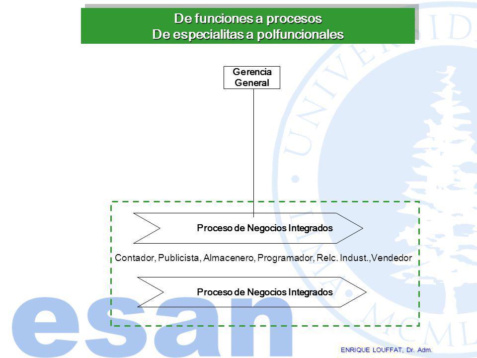De funciones a procesos De especialitas a polfuncionales