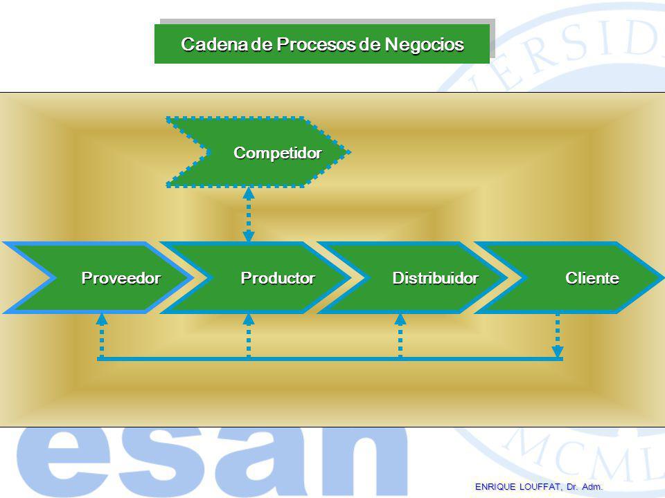 Cadena de Procesos de Negocios