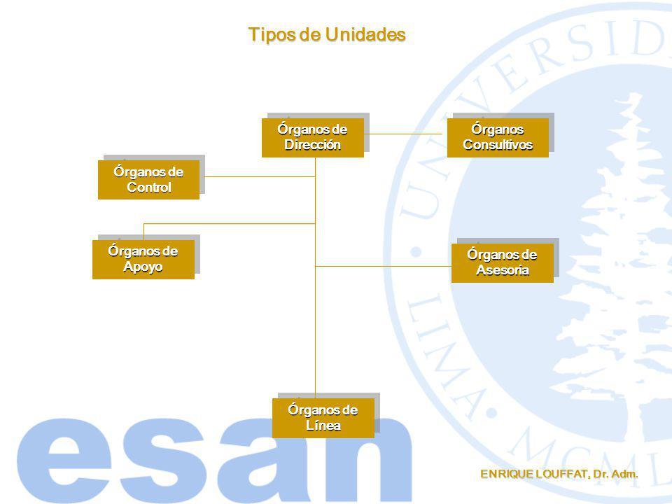 Tipos de Unidades Órganos de Dirección Órganos Consultivos Órganos de