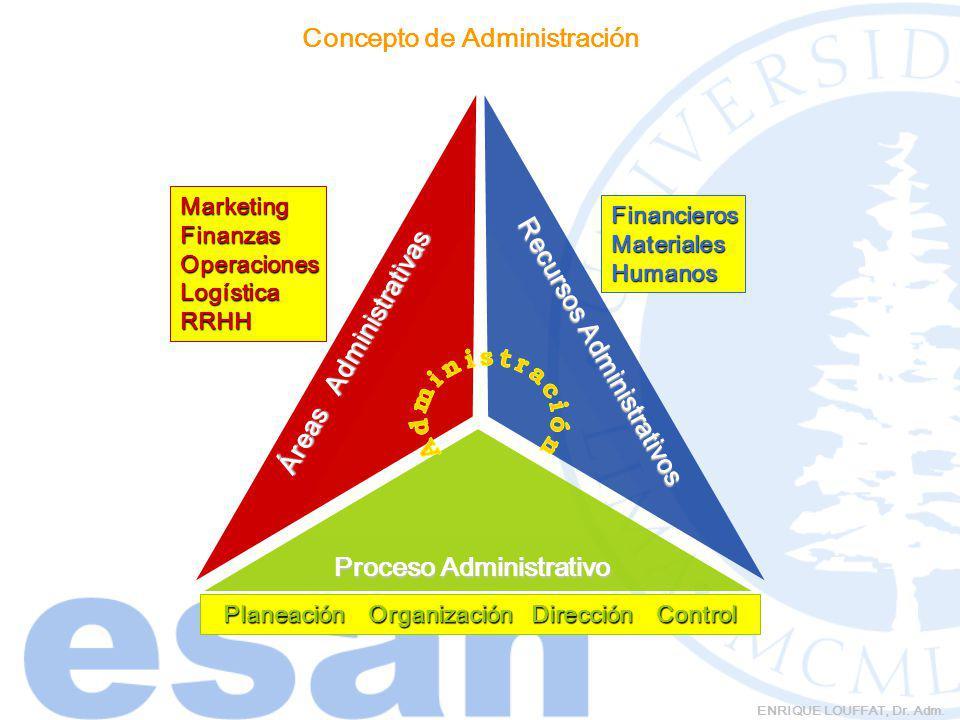 Áreas Administrativas Recursos Administrativos Proceso Administrativo