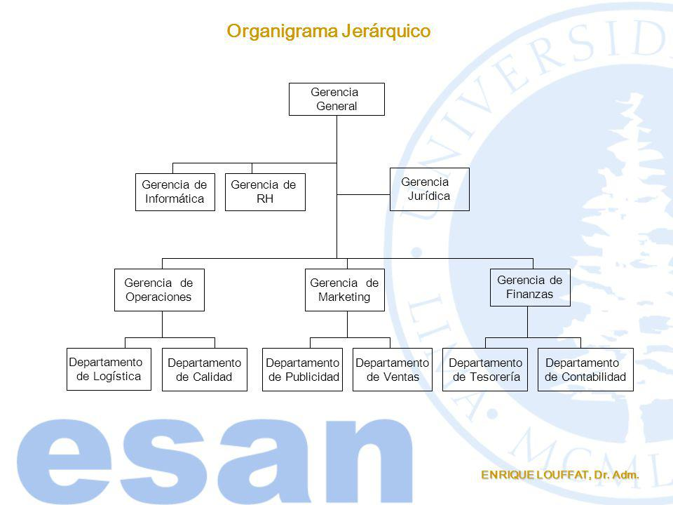 Organigrama Jerárquico