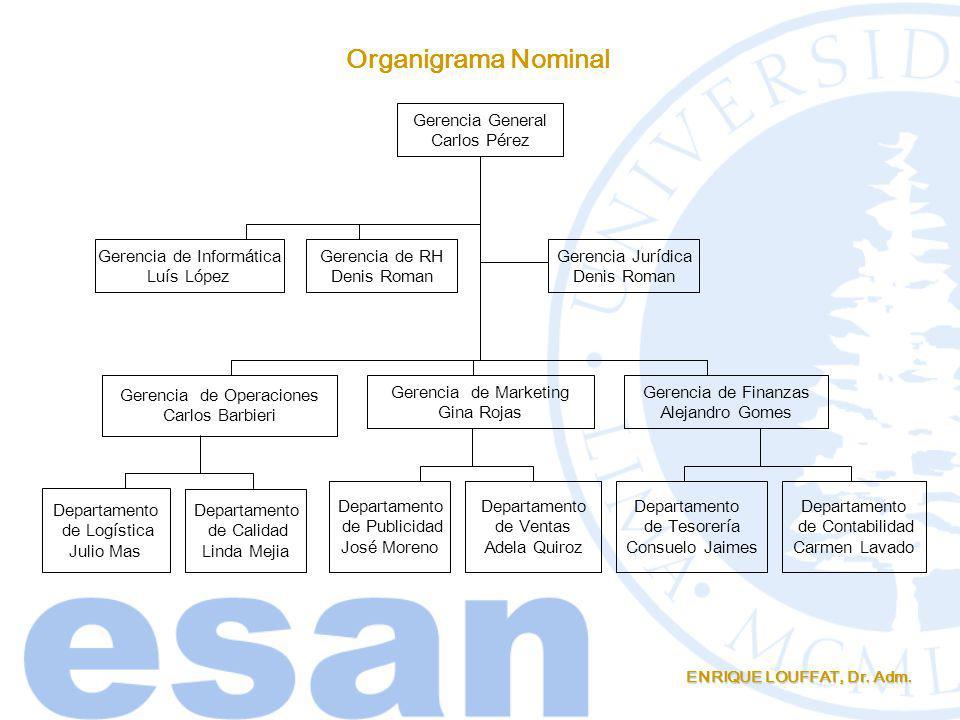 Organigrama Nominal Gerencia General Carlos Pérez