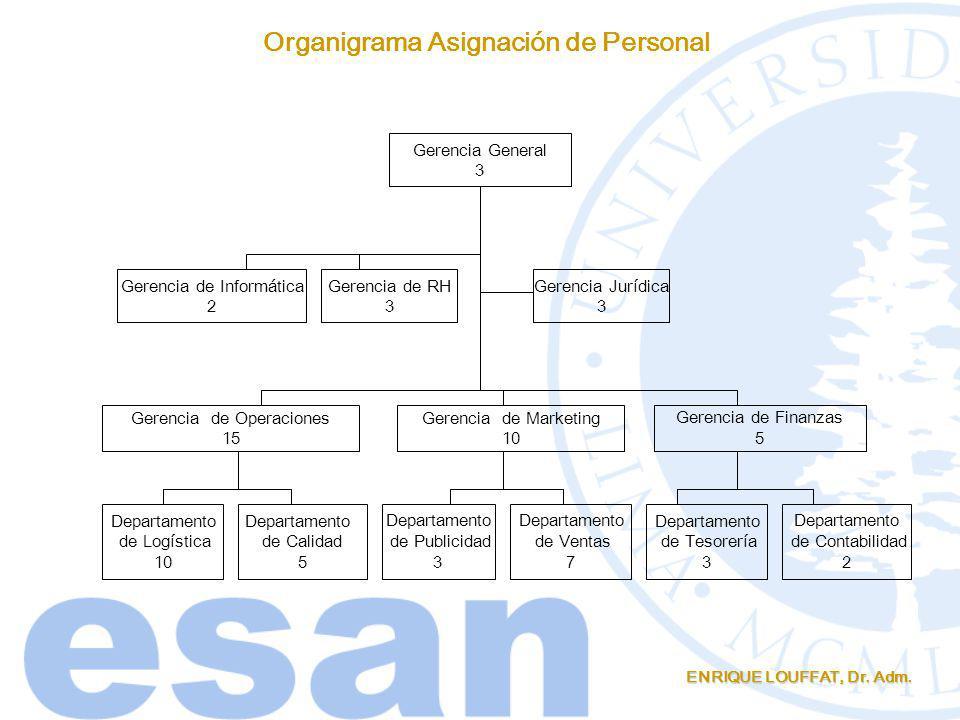 Organigrama Asignación de Personal