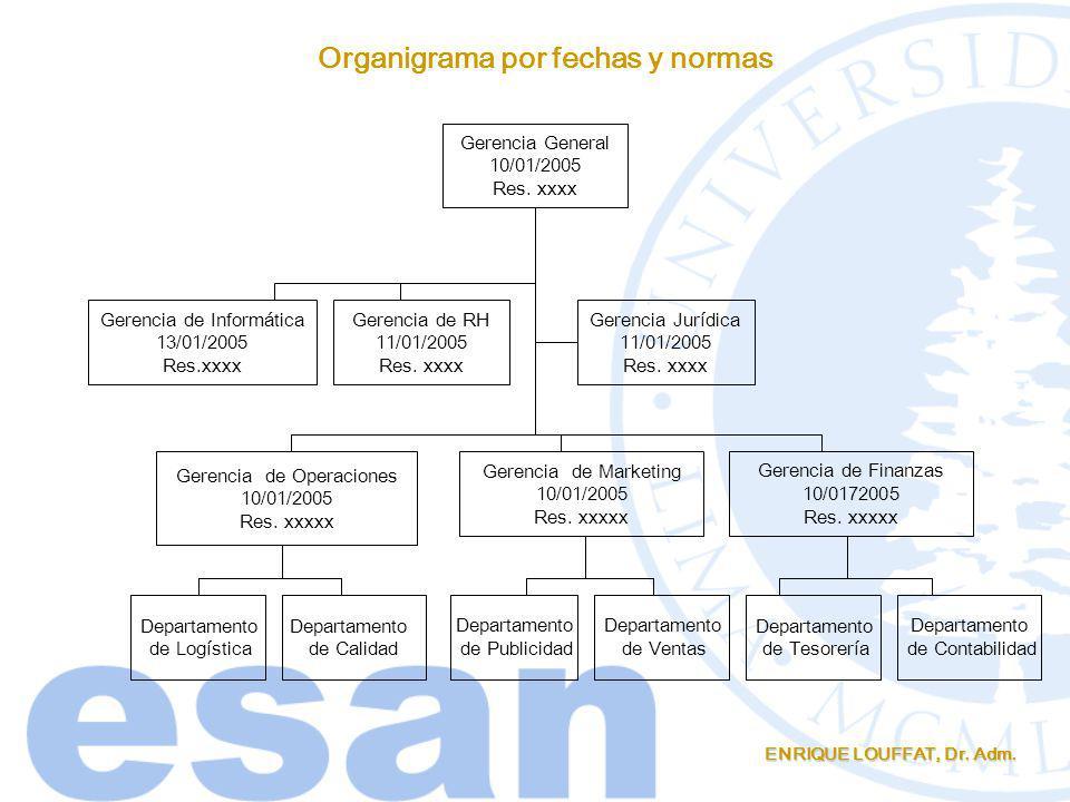 Organigrama por fechas y normas