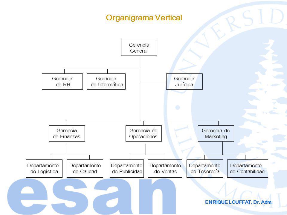Organigrama Vertical Gerencia General Gerencia de RH Gerencia