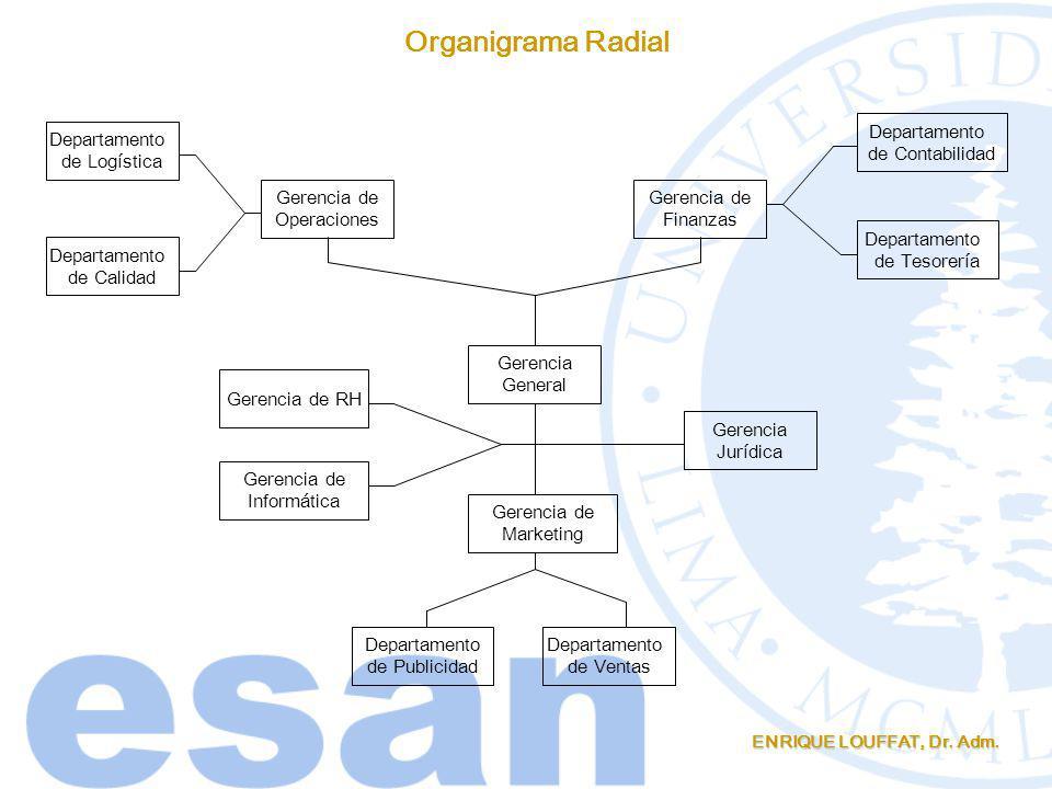 Organigrama Radial Departamento de Contabilidad Departamento