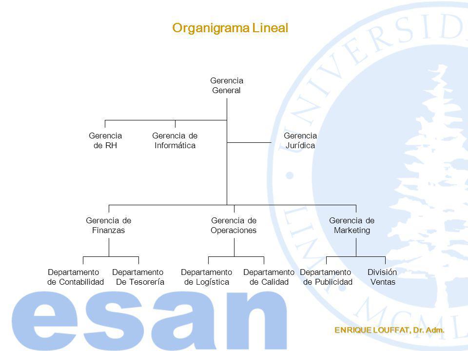 Organigrama Lineal Gerencia General Gerencia de RH Gerencia de
