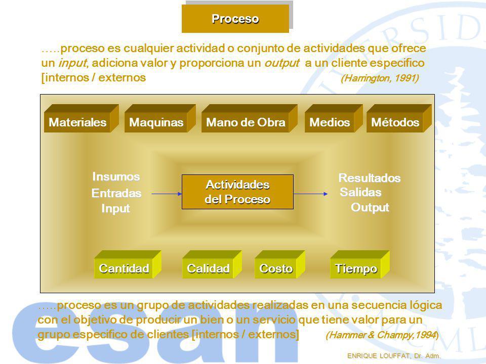 …..proceso es cualquier actividad o conjunto de actividades que ofrece