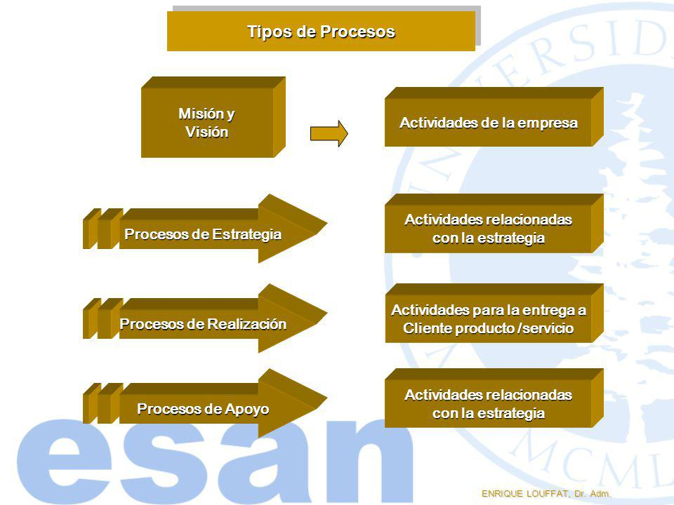 Tipos de Procesos Misión y Visión Actividades de la empresa