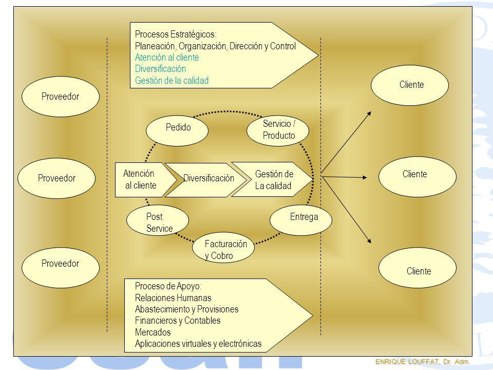 Procesos Estratégicos: Planeación, Organización, Dirección y Control