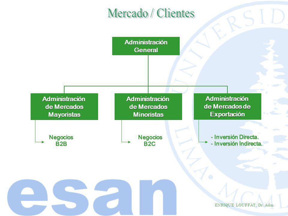 Mercado / Clientes Administración General Administración de Mercados