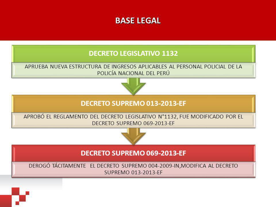 BASE LEGAL DECRETO LEGISLATIVO 1132