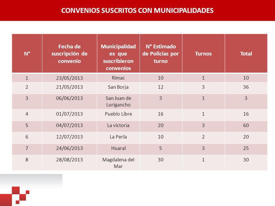 CONVENIOS SUSCRITOS CON MUNICIPALIDADES