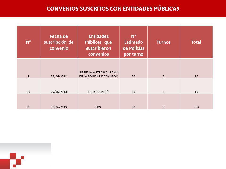 CONVENIOS SUSCRITOS CON ENTIDADES PÚBLICAS