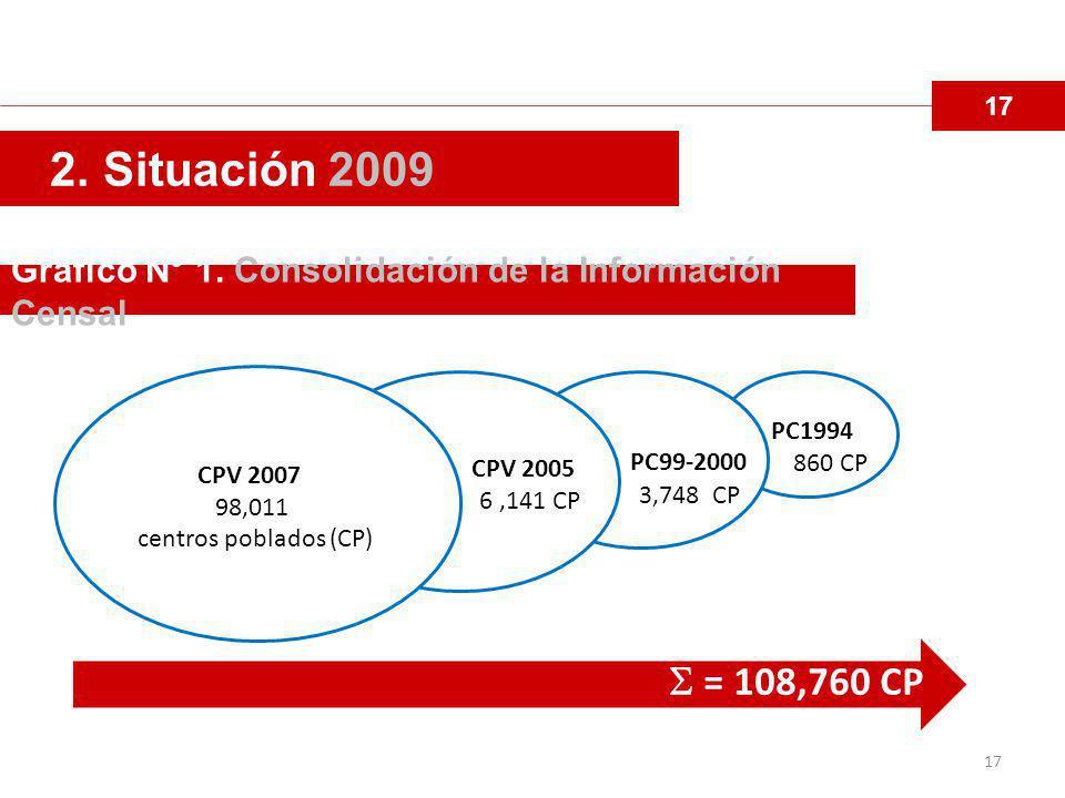 17 2. Situación 2009. Grafico N° 1. Consolidación de la Información Censal. CPV 2007. 98,011. centros poblados (CP)