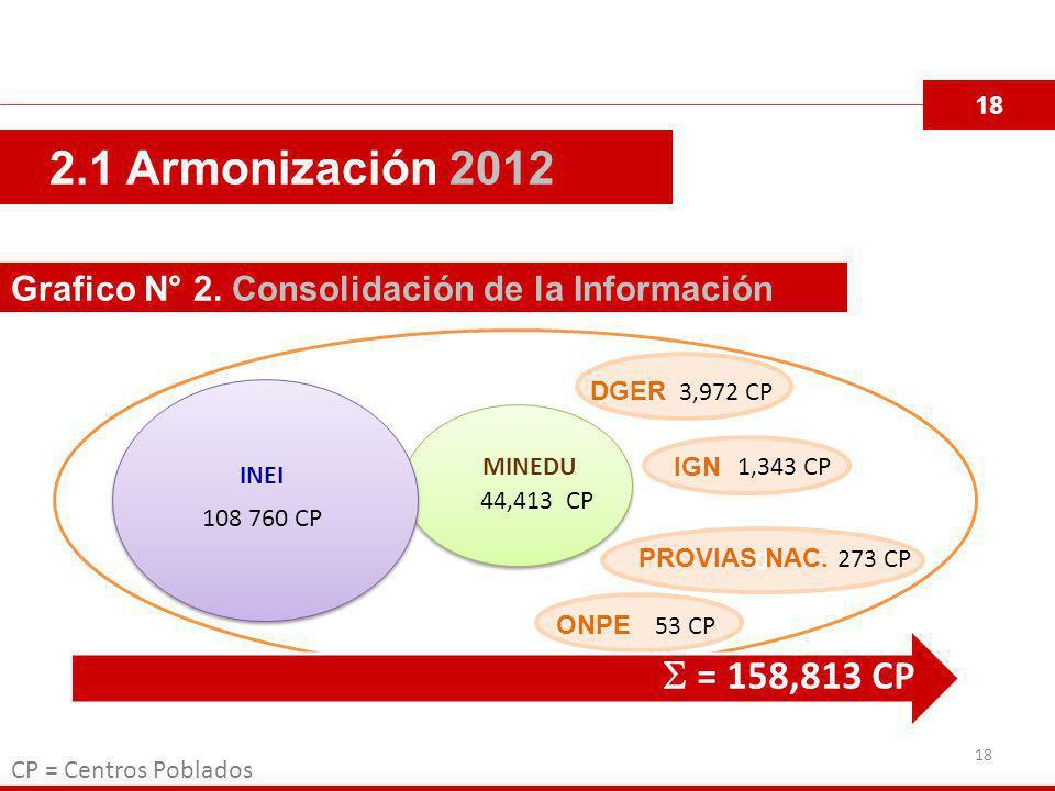 18 2.1 Armonización 2012. Grafico N° 2. Consolidación de la Información. DGER. 3,972 CP. IGN. 1,343 CP.