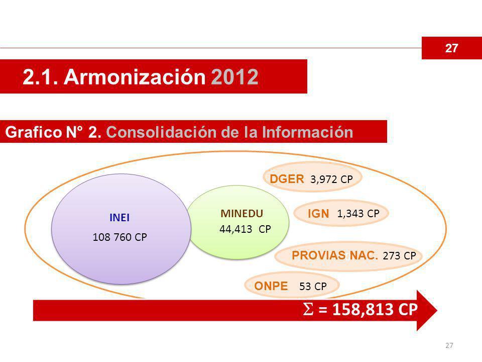 27 2.1. Armonización 2012. Grafico N° 2. Consolidación de la Información. DGER. 3,972 CP. IGN. 1,343 CP.