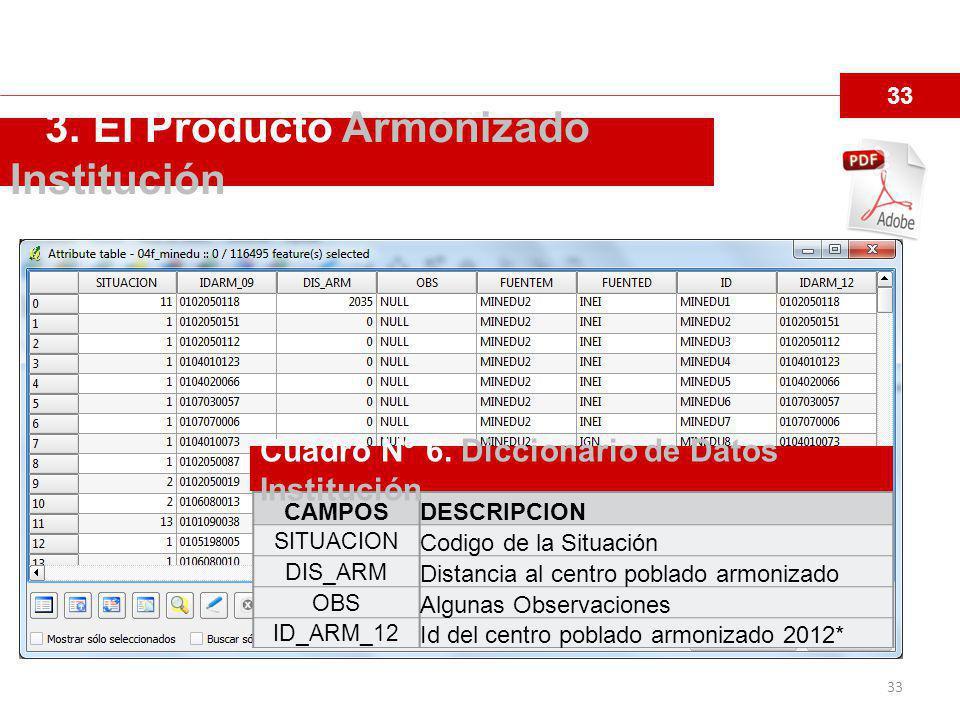3. El Producto Armonizado Institución