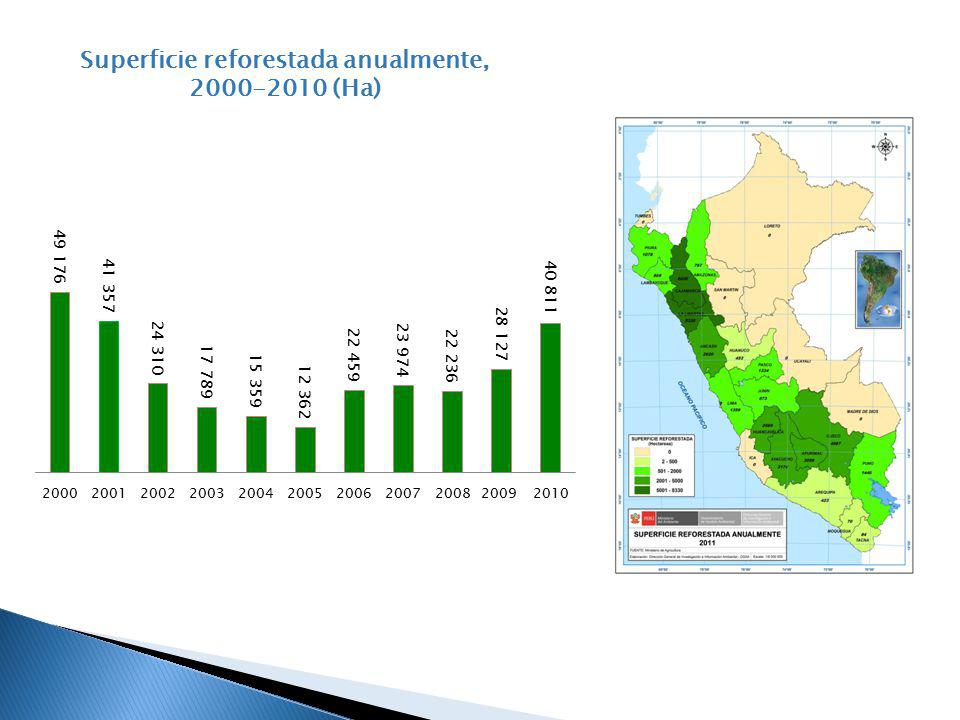 Superficie reforestada anualmente, 2000-2010 (Ha)