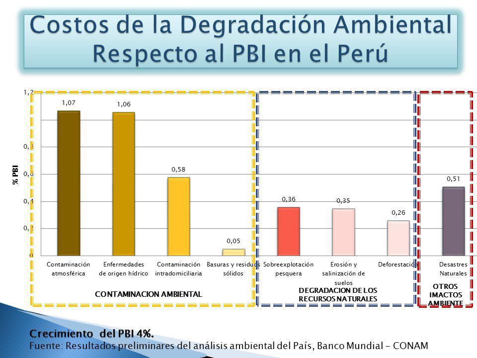 Costos de la Degradación Ambiental Respecto al PBI en el Perú