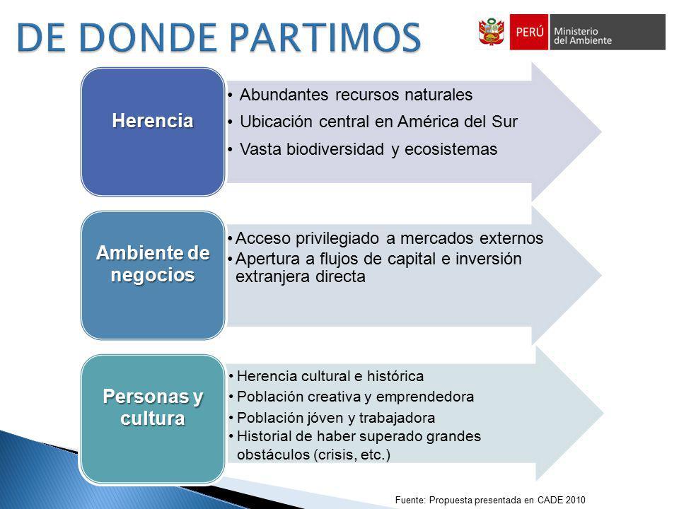 DE DONDE PARTIMOS Herencia Ambiente de negocios Personas y cultura