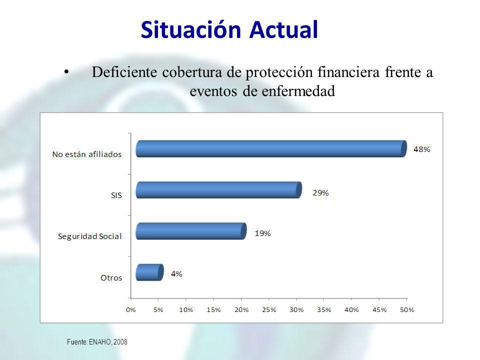 Situación Actual Deficiente cobertura de protección financiera frente a eventos de enfermedad. Individuos afiliados a seguros (% de la población)