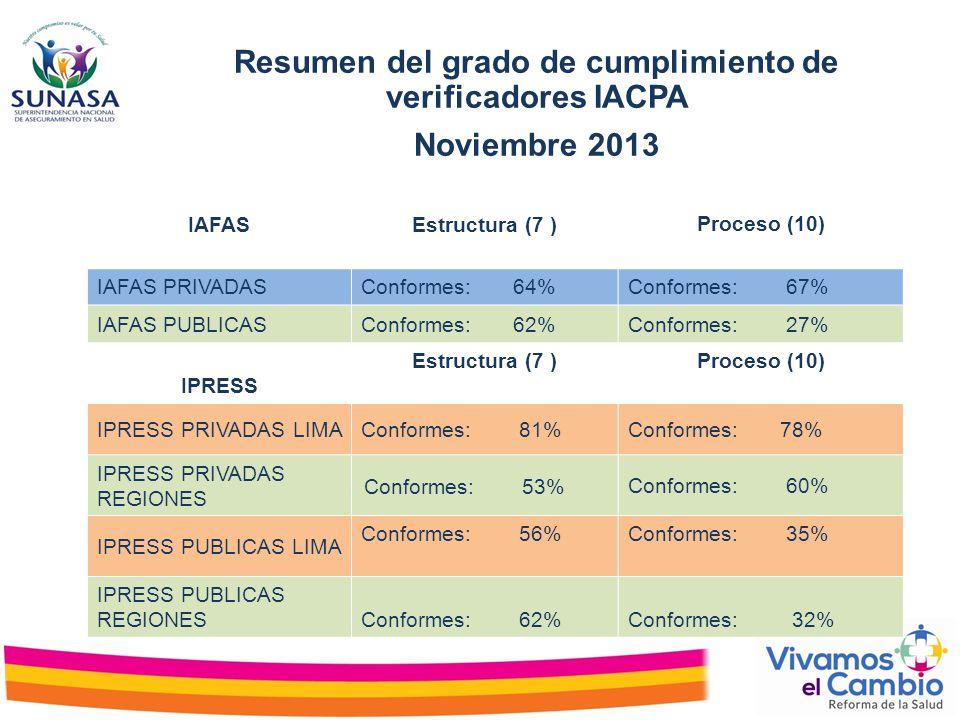 Resumen del grado de cumplimiento de verificadores IACPA