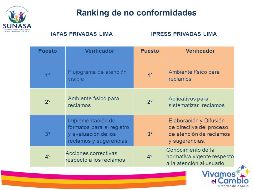 Ranking de no conformidades
