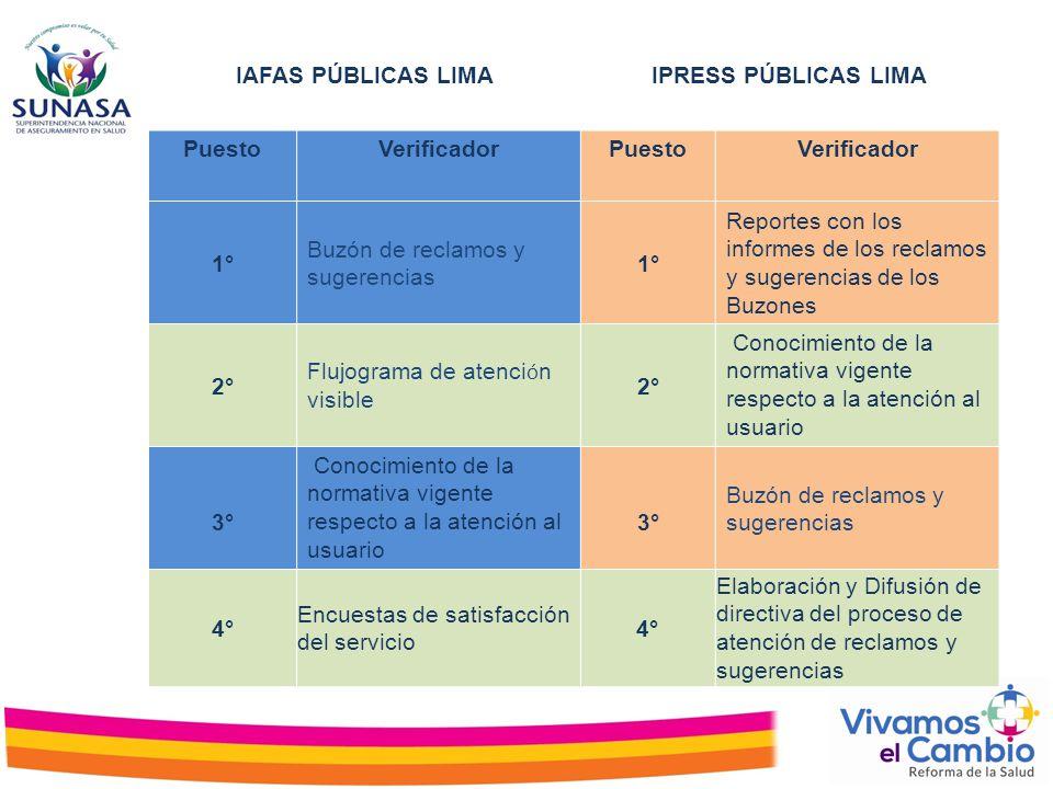 IAFAS PÚBLICAS LIMA IPRESS PÚBLICAS LIMA. Puesto. Verificador. 1° Buzón de reclamos y sugerencias.