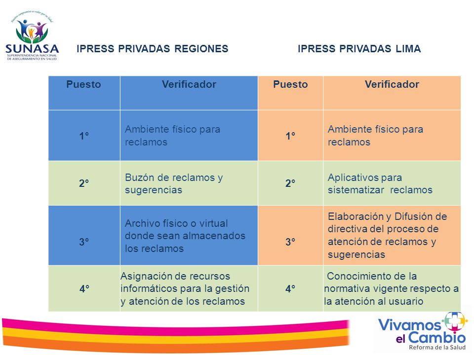 IPRESS PRIVADAS REGIONES
