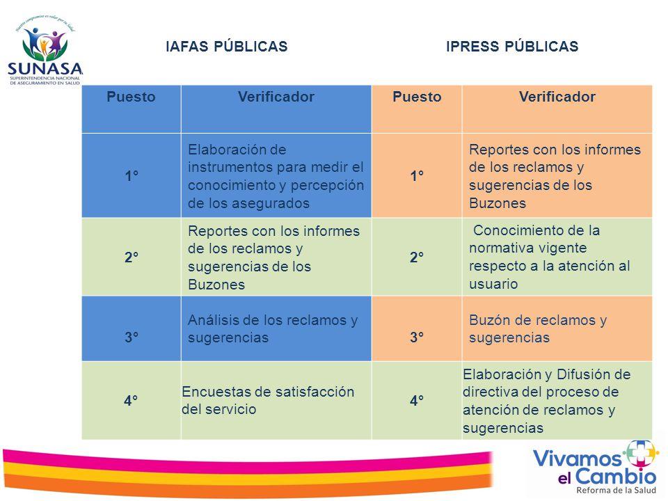 IAFAS PÚBLICAS IPRESS PÚBLICAS. Puesto. Verificador. 1° Elaboración de instrumentos para medir el conocimiento y percepción de los asegurados.