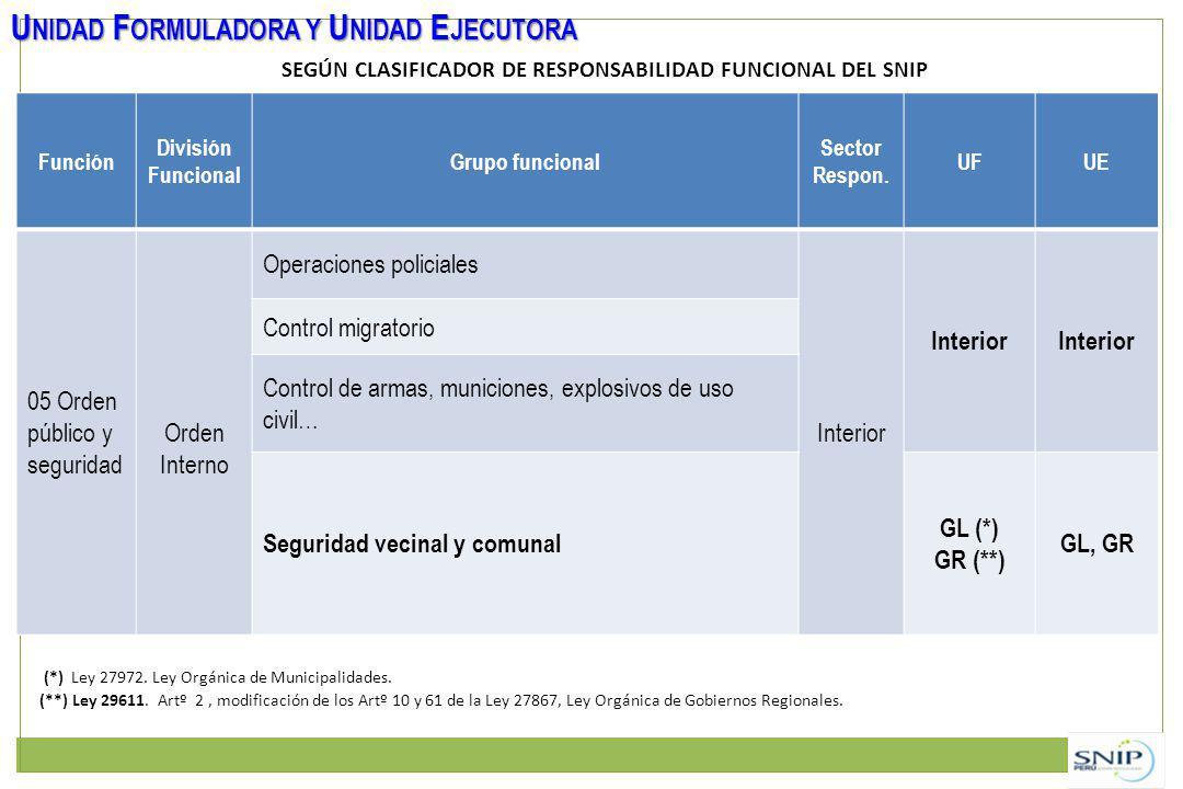 SEGÚN CLASIFICADOR DE RESPONSABILIDAD FUNCIONAL DEL SNIP