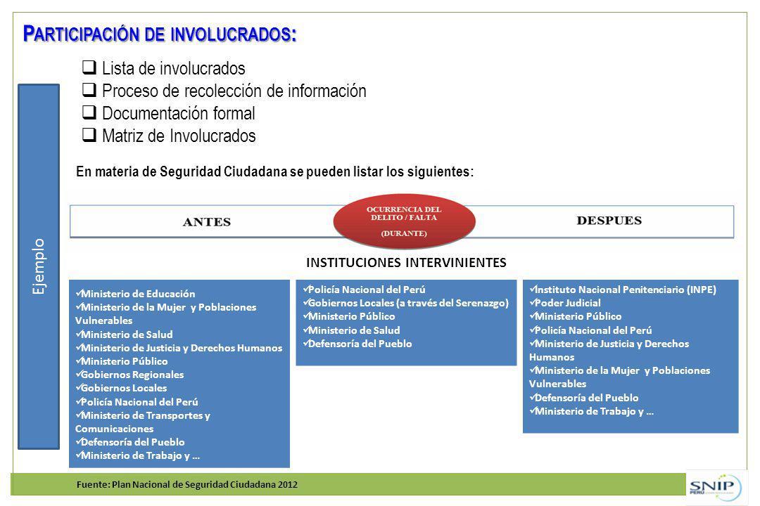 Participación de involucrados: