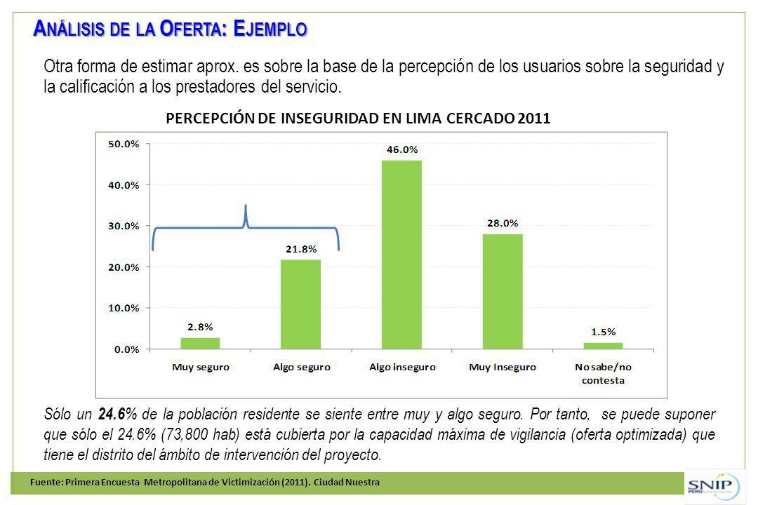 PERCEPCIÓN DE INSEGURIDAD EN LIMA CERCADO 2011