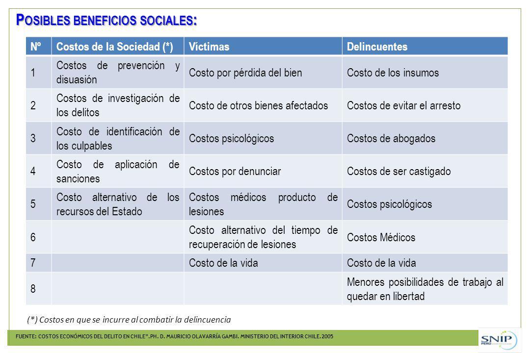 Posibles beneficios sociales: