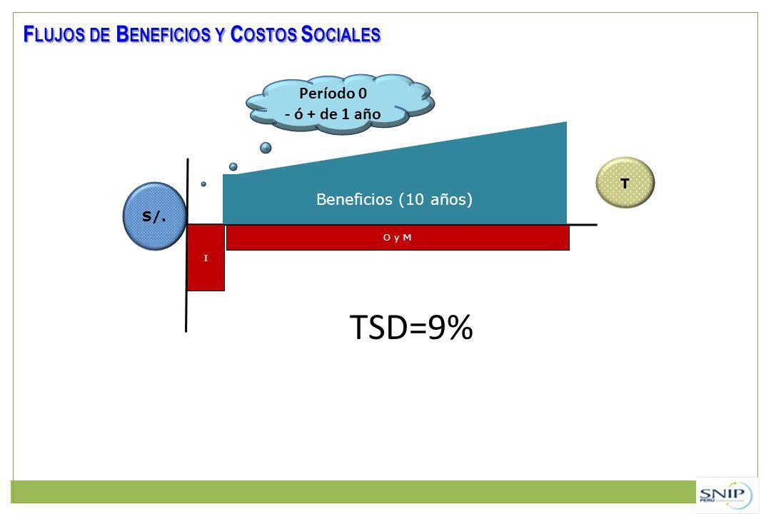 TSD=9% Flujos de Beneficios y Costos Sociales Período 0 - ó + de 1 año