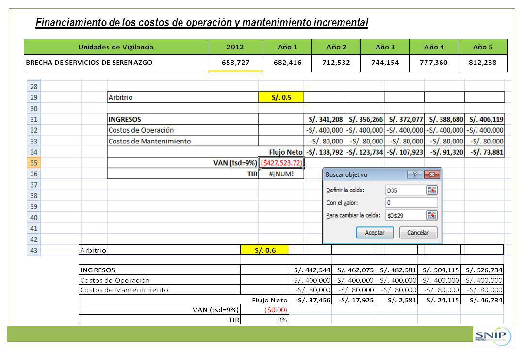 Financiamiento de los costos de operación y mantenimiento incremental
