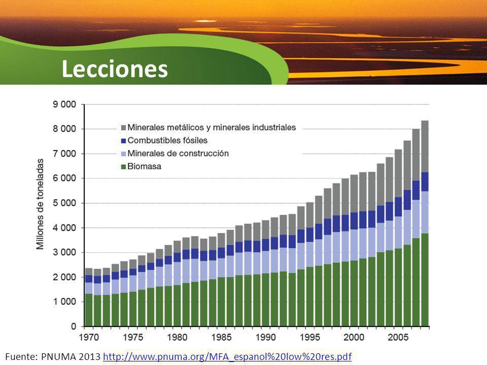 Lecciones Fuente: PNUMA 2013 http://www.pnuma.org/MFA_espanol%20low%20res.pdf