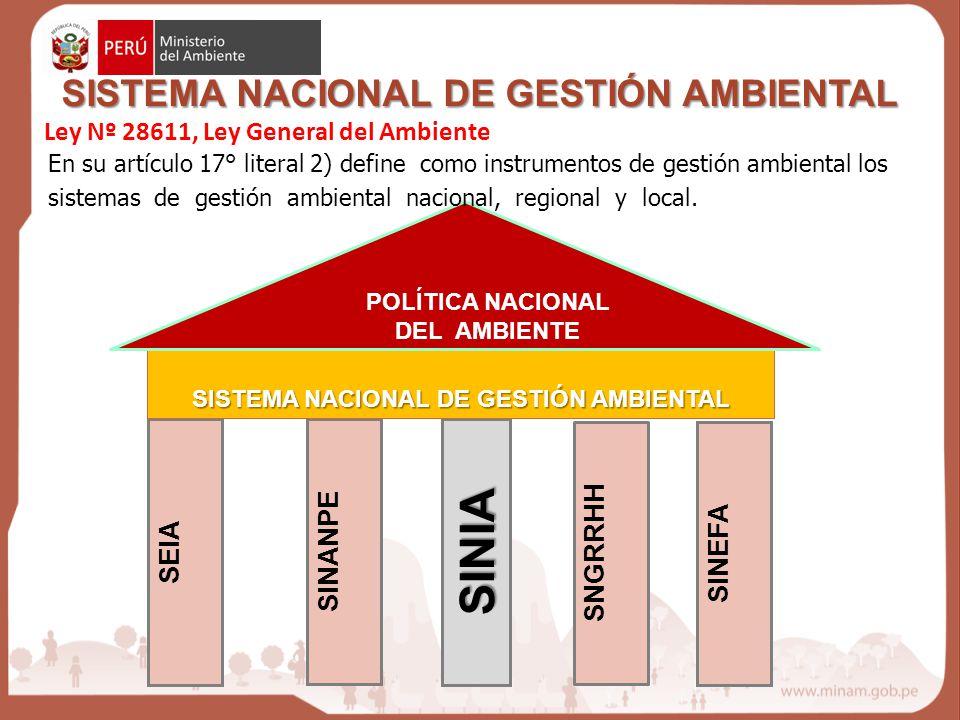 SINIA SISTEMA NACIONAL DE GESTIÓN AMBIENTAL