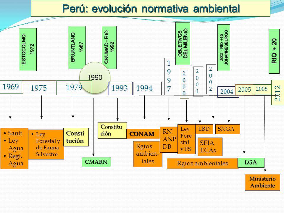 Perú: evolución normativa ambiental