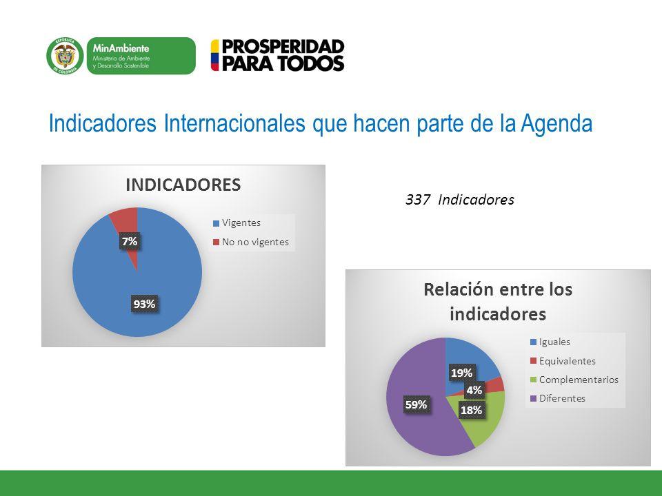 Indicadores Internacionales que hacen parte de la Agenda